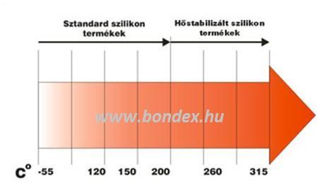 szilikon zsinór hőállósági táblázat